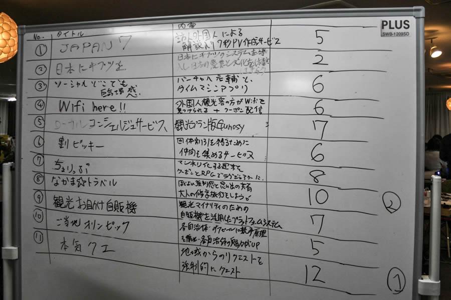 角チームの発表内容と得票数(この写真の撮影後、JAPAN7となかま☆トラベルに1票ずつ追加されました)
