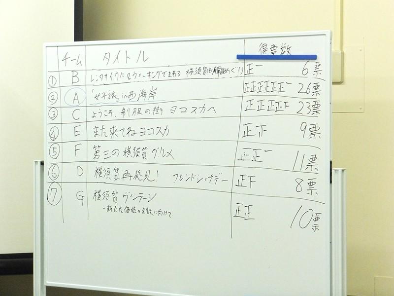 投票によって優勝チームを選びます。1位と2位の得票数が僅差となりました。