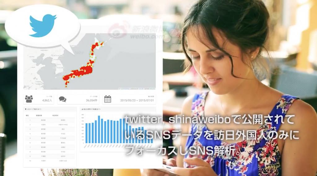 そこでナイトレイでは訪日外国人のマーケティングリサーチのため、Twitterとshinaweiboで公開されているSNSデータを分析するサービスを開始しました。