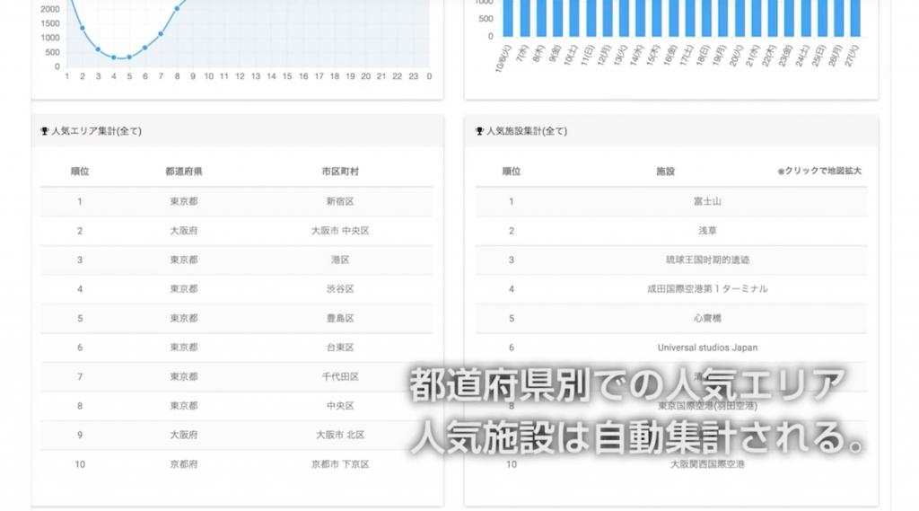 検索機能以外にも都道府県別に人気エリアや施設の集計も用意しています。 これにより、人気エリア各国籍別の特徴が浮き彫りに。