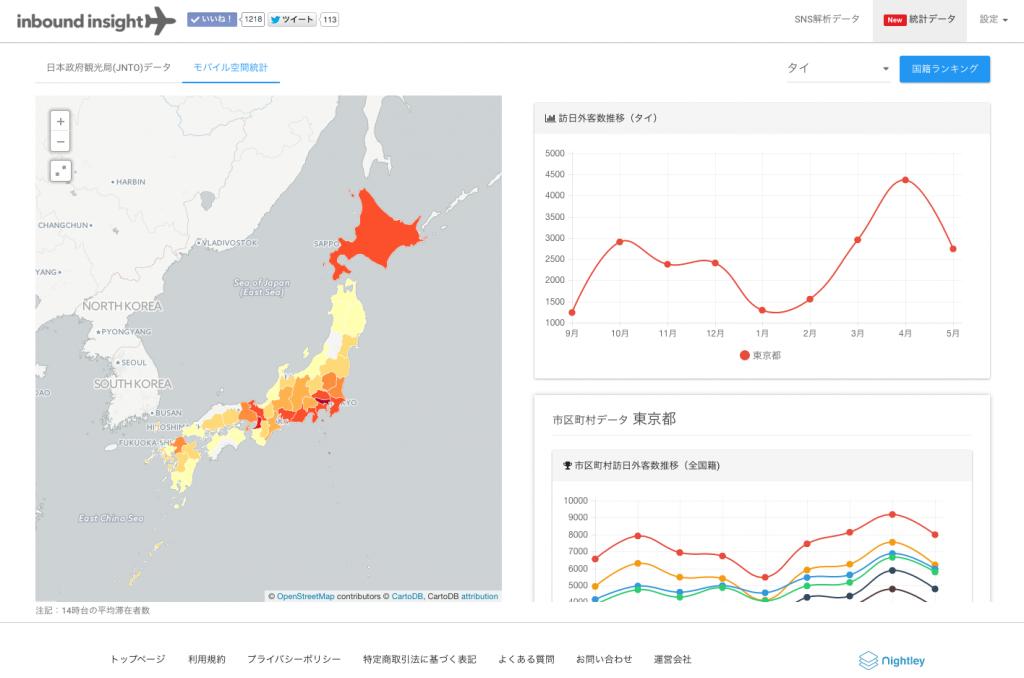 統計データプラン画面