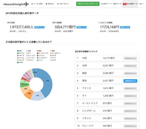2015年訪日外国人旅行客データ