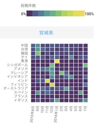 20160831_宮城県_割合